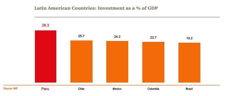 Peru leads Latin America in foreign direct investment: IMF