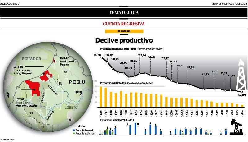 Peru scrambles to sell top oil license