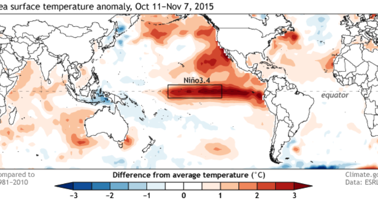Latest data suggests strongest El Niño ever recorded