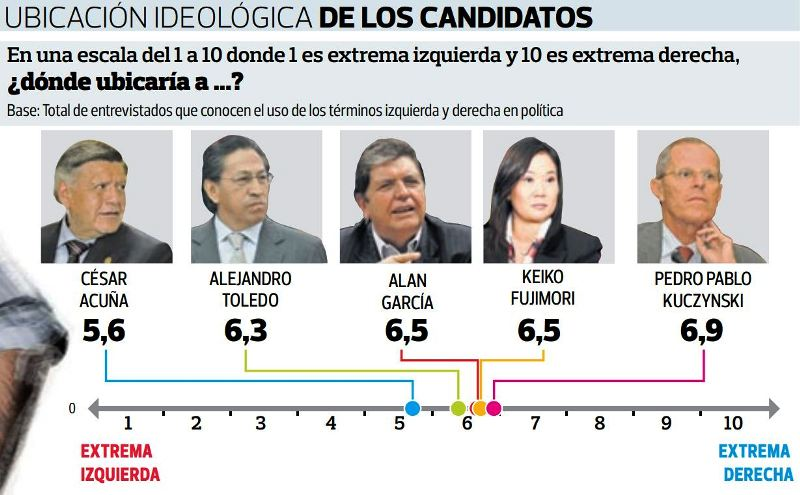 Survey: no difference among Peru's presidential candidates