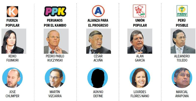 Peru's presidential candidates select running mates