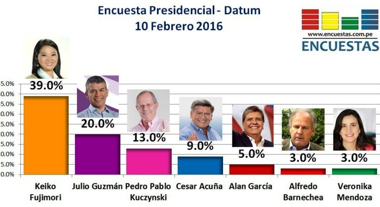 Peru: Guzman emerges as Fujimori's top contender for president