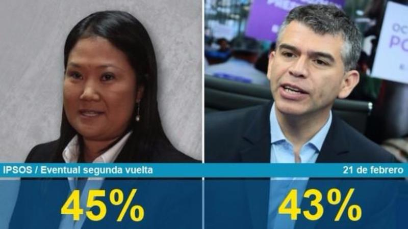 Peru: Fujimori and Guzman in virtual tie in hypothetical runoff
