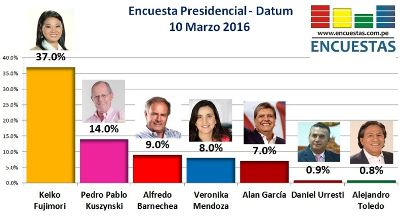 Disqualifications change the face of Peru's 2016 elections