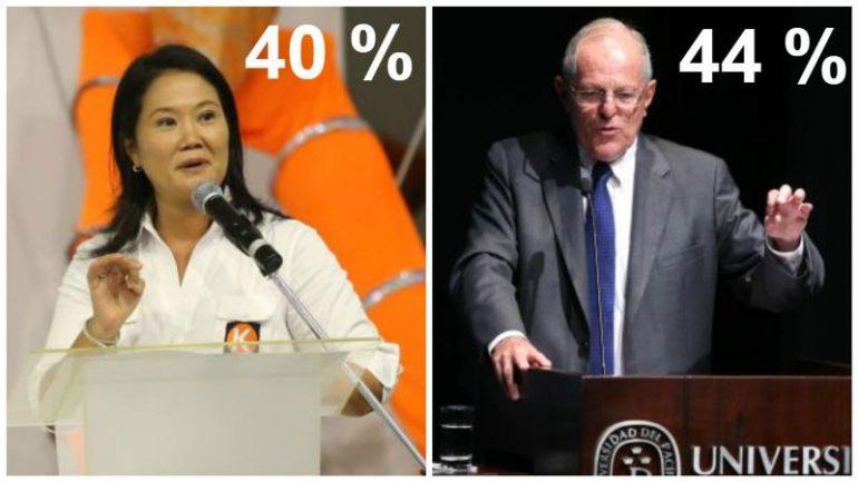 Peru's Pedro Pablo Kuczynski leads Fujimori in poll for runoff