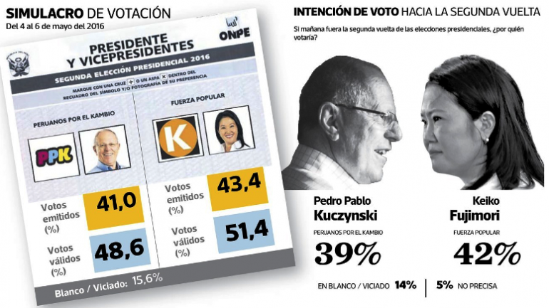 Poll shows Peru's Fujimori with slight edge over Kuczynski