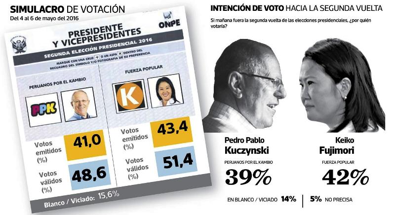 Poll shows Peru's Fujimori with slight edge over Kuczynski