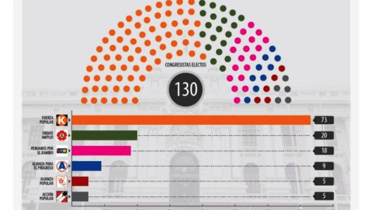 This is Peru's Fujimori-controlled Congress for 2016-2021