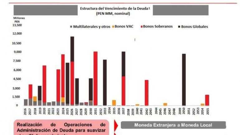 Peru refinances govt debt with historic local-currency bond
